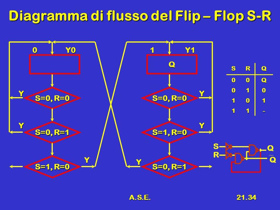A.S.E.21.34 Diagramma di flusso del Flip – Flop S-R 0Y0 S=0, R=0 Y S=0, R=1 S=1, R=0 Y Y Q 1Y1 S=0, R=0 Y S=1, R=0 S=0, R=1 Y Y SRQ 00Q 010 101 11- R S Q QQ