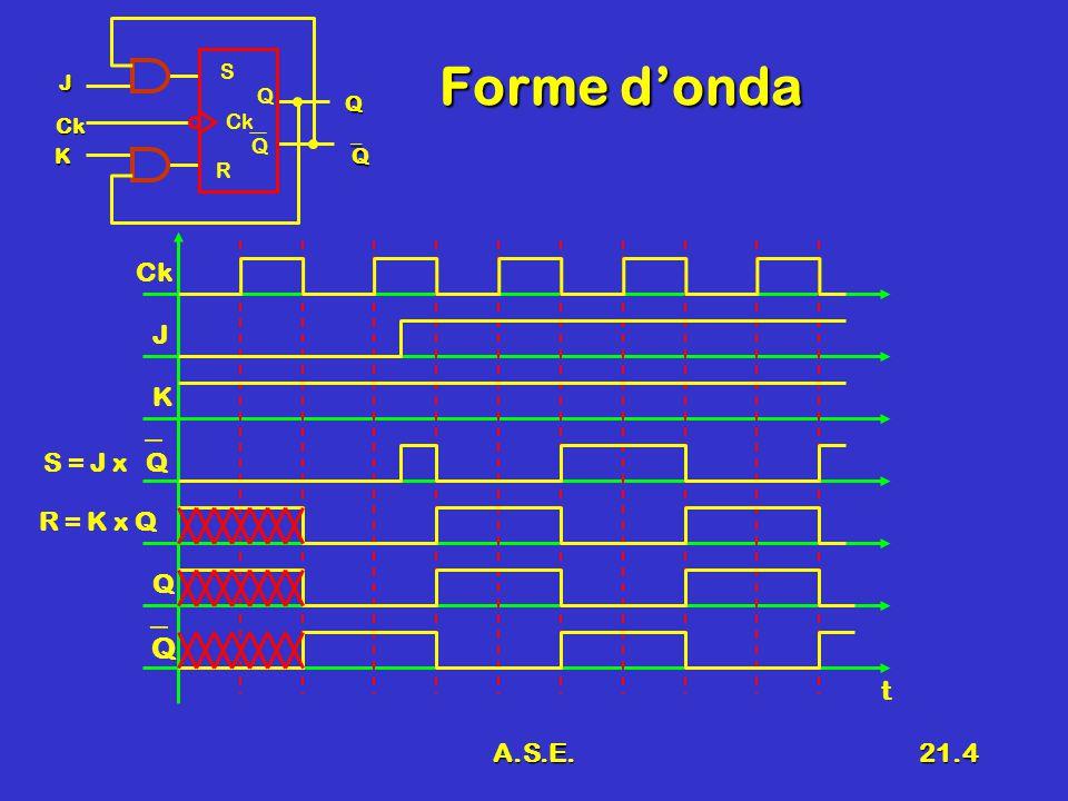 A.S.E.21.25 Tabella di flusso Tante righe quanti sono gli stati interniTante righe quanti sono gli stati interni Tante colonne quante sono le configurazioni degli ingressiTante colonne quante sono le configurazioni degli ingressi In ogni casella si indica lo stato di arrivo In ogni casella si indica lo stato di arrivo Lo stato è cerchiato se non cambiaLo stato è cerchiato se non cambia A destra della tabella si può riportare il valore delle usciteA destra della tabella si può riportare il valore delle uscite 00011110Q 000--10 110--11 SR YSRQ00Q 010 101 11- R S Q QQ