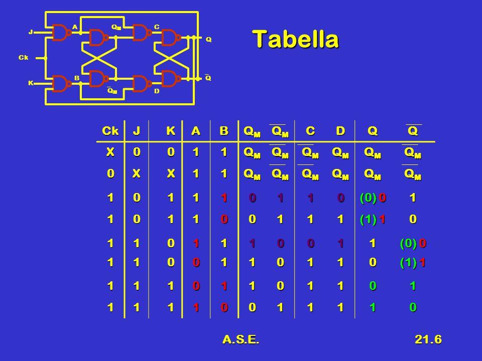 A.S.E.21.27 Grafo del Flip – Flop S - R Gli archi che si richiudono sullo stesso stato da dove partono indicano uno sto stabile di MemorizzazioneGli archi che si richiudono sullo stesso stato da dove partono indicano uno sto stabile di Memorizzazione SR Y/Q 0/0 1/1 10 00, 10 00, 01 11 01 SRQ 00Q 010 101 11- R S Q QQ 00011110Q000--10 110--11 SR Y