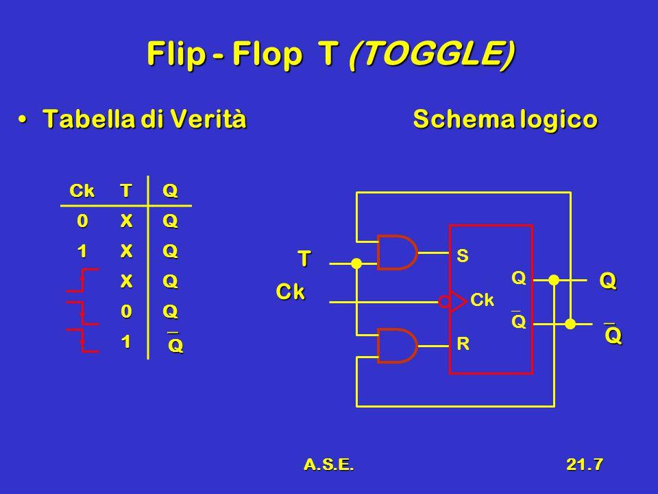 A.S.E.21.7 Flip - Flop T (TOGGLE) Tabella di VeritàSchema logicoTabella di VeritàSchema logico Ck T Q QQQQ CkTQ 0XQ 1XQ XQ 0Q 1 QQQQ S Q Ck 