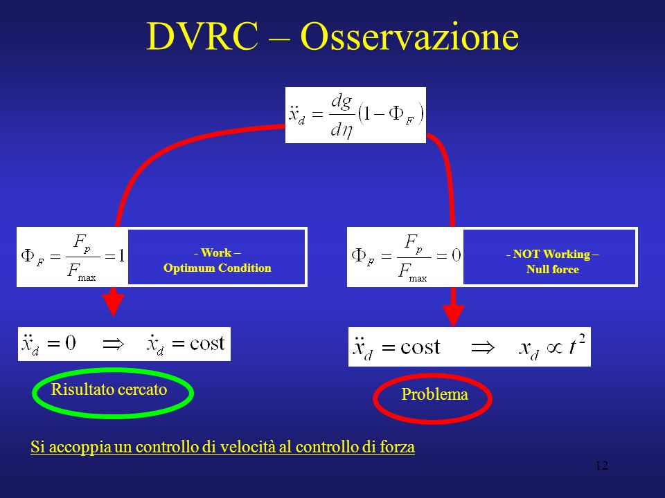 12 DVRC – Osservazione - Work – Optimum Condition - NOT Working – Null force Risultato cercato Problema Si accoppia un controllo di velocità al controllo di forza