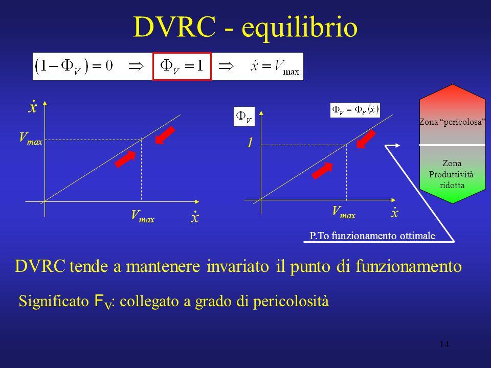 14 DVRC - equilibrio DVRC tende a mantenere invariato il punto di funzionamento 1 Zona pericolosa Zona Produttività ridotta Significato F V : collegato a grado di pericolosità P.To funzionamento ottimale V max