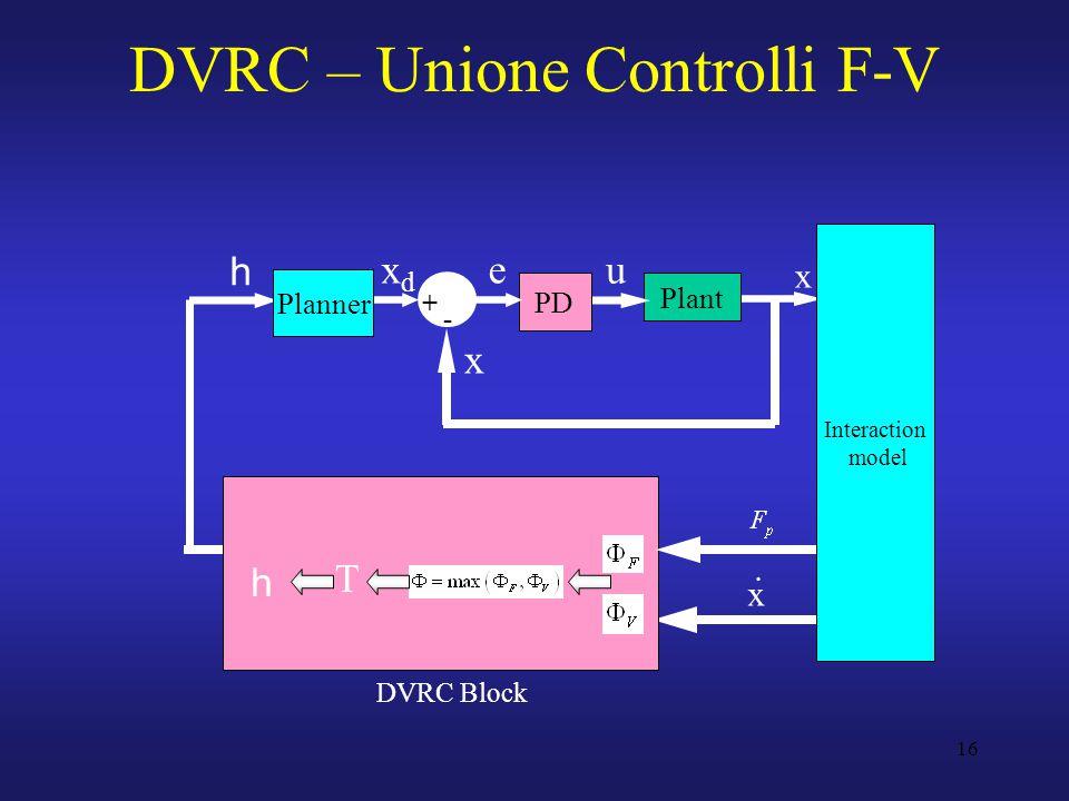 16 DVRC – Unione Controlli F-V Plant u PD x Planner Interaction model xdxd x e + - T h x.