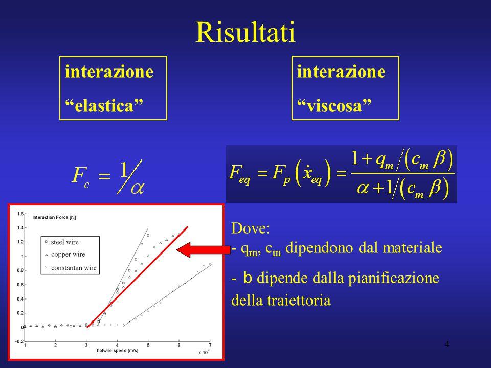 4 Risultati interazione elastica interazione viscosa Dove: - q m, c m dipendono dal materiale - b dipende dalla pianificazione della traiettoria