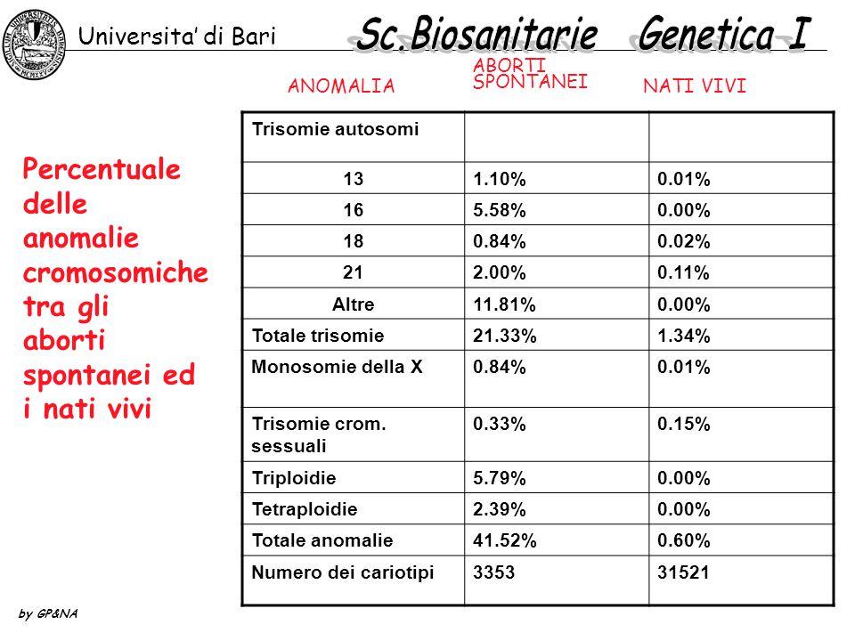Percentuale delle anomalie cromosomiche tra gli aborti spontanei ed i nati vivi ANOMALIA ABORTI SPONTANEI NATI VIVI Trisomie autosomi 131.10%0.01% 165