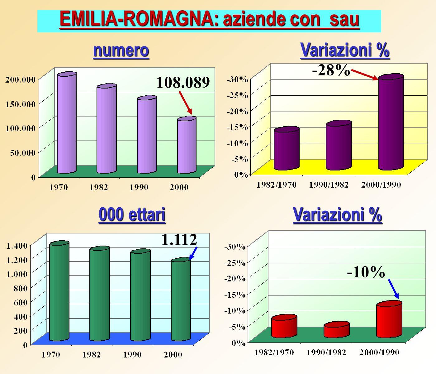 EMILIA-ROMAGNA: aziende con sau Variazioni % numero 000 ettari Variazioni % 108.089 -28% 1.112 -10%