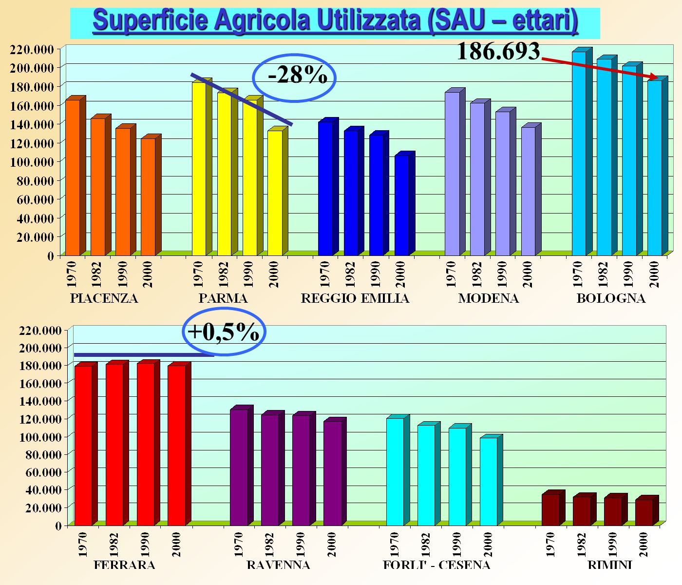 Superficie Agricola Utilizzata (SAU – ettari) 186.693 -28% +0,5%