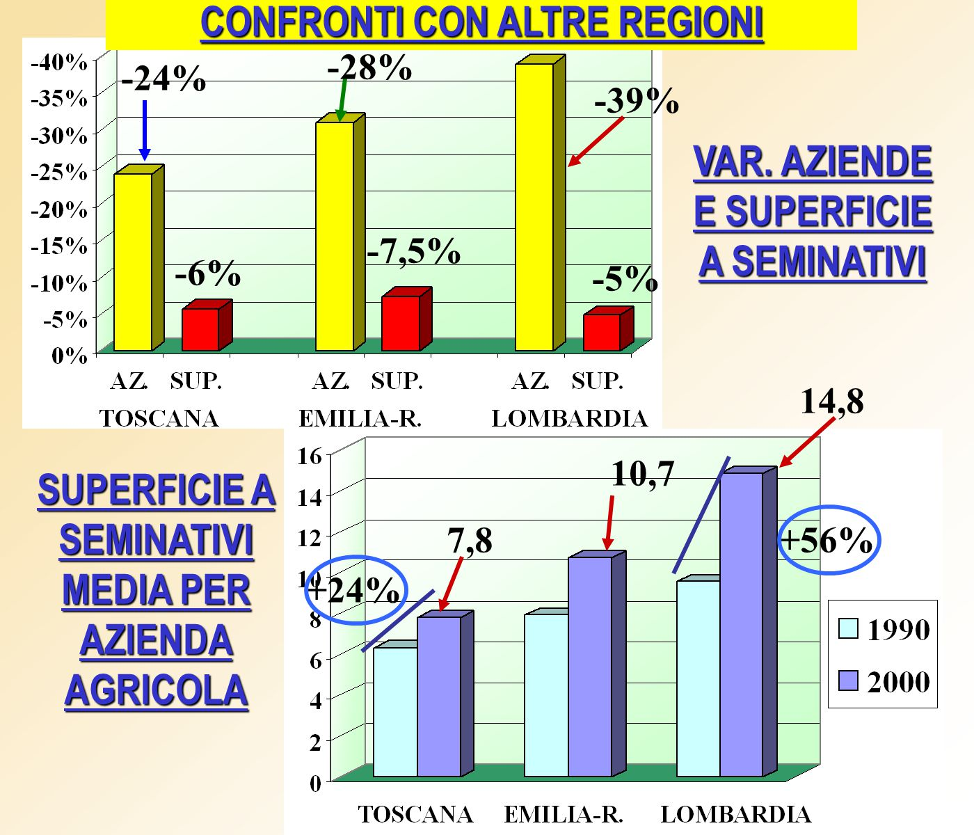 VAR. AZIENDE E SUPERFICIE A SEMINATIVI SUPERFICIE A SEMINATIVI MEDIA PER AZIENDA AGRICOLA -39% -24% -28% -6% -7,5% -5% CONFRONTI CON ALTRE REGIONI 14,