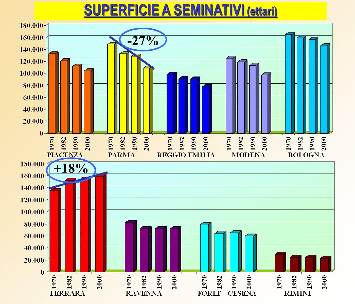 SUPERFICIE A SEMINATIVI (ettari) +18% -27%