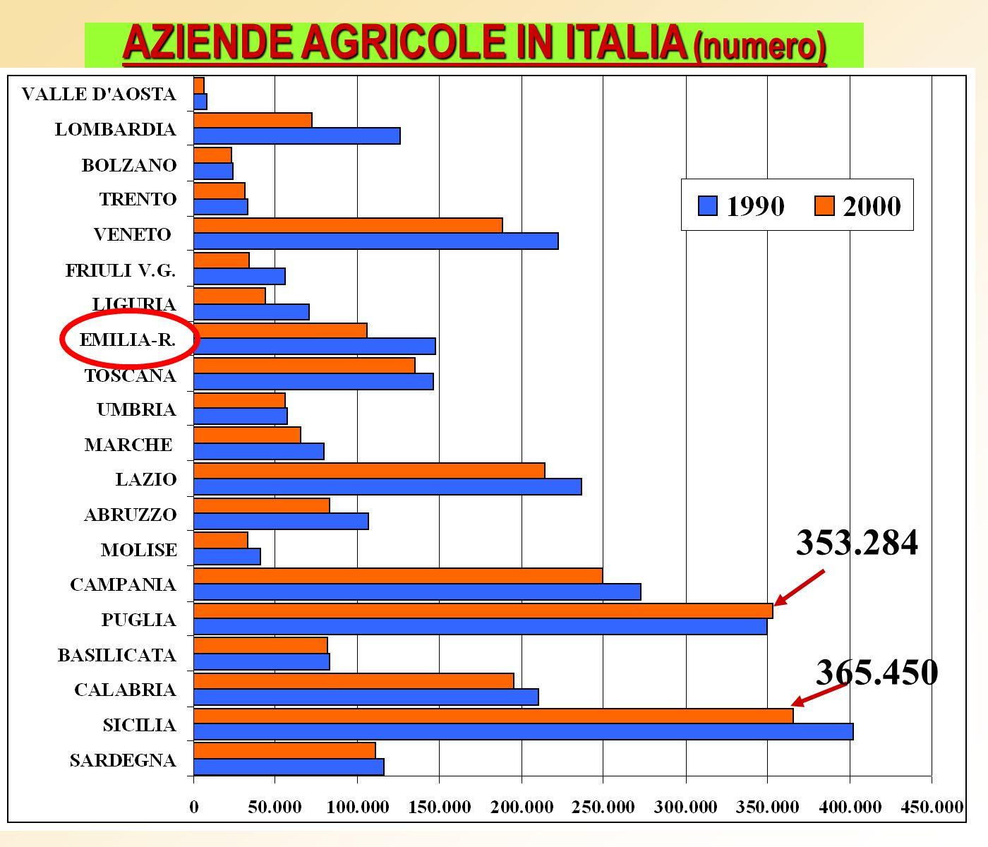 EMILIA-ROMAGNA: aziende con allevamenti suini Variazioni % numero 000 capi Variazioni % 4.312 1.520.673 -60% -20% 27.772 +55% 2.261.121