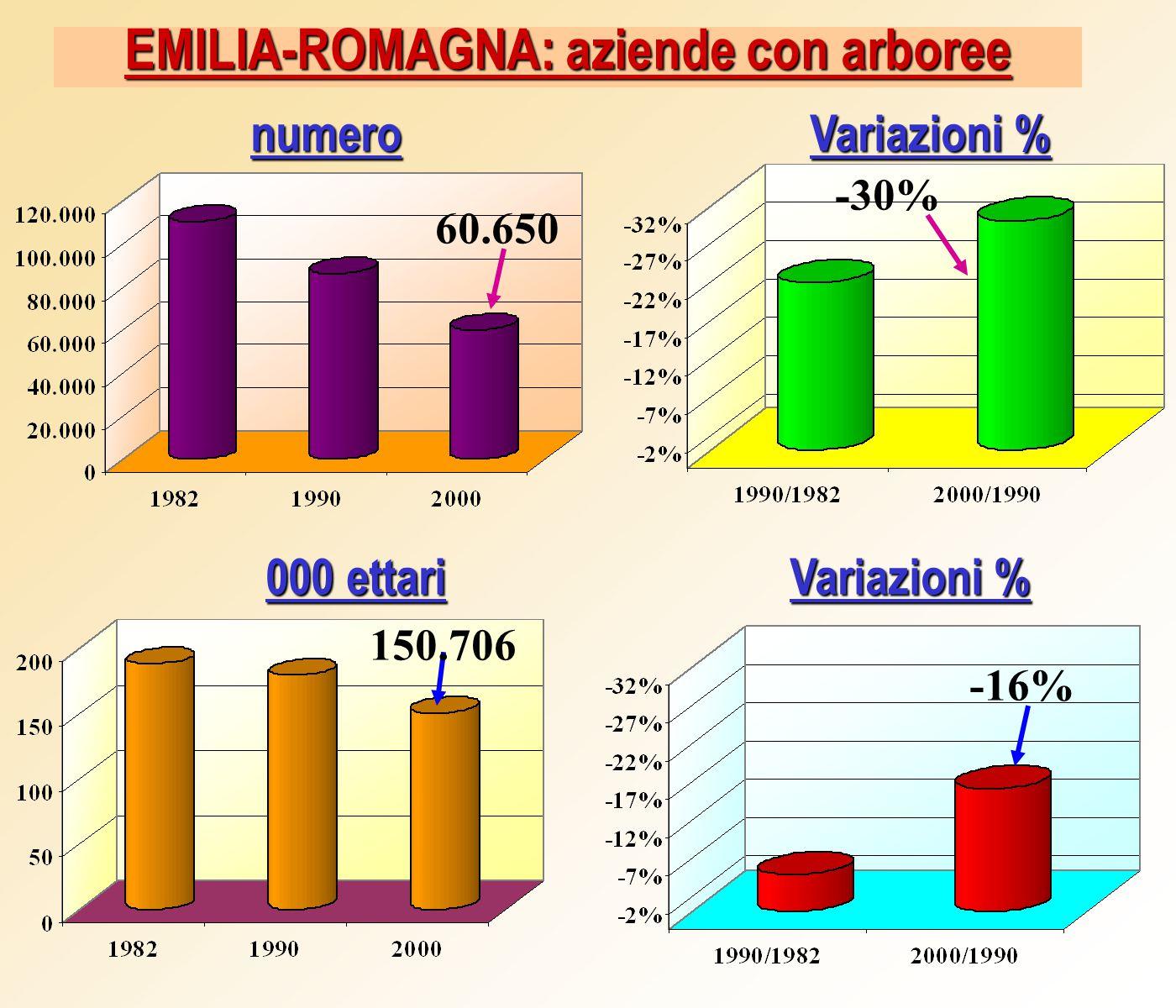 EMILIA-ROMAGNA: aziende con arboree Variazioni % numero 000 ettari Variazioni % 60.650 150.706 -30% -16%