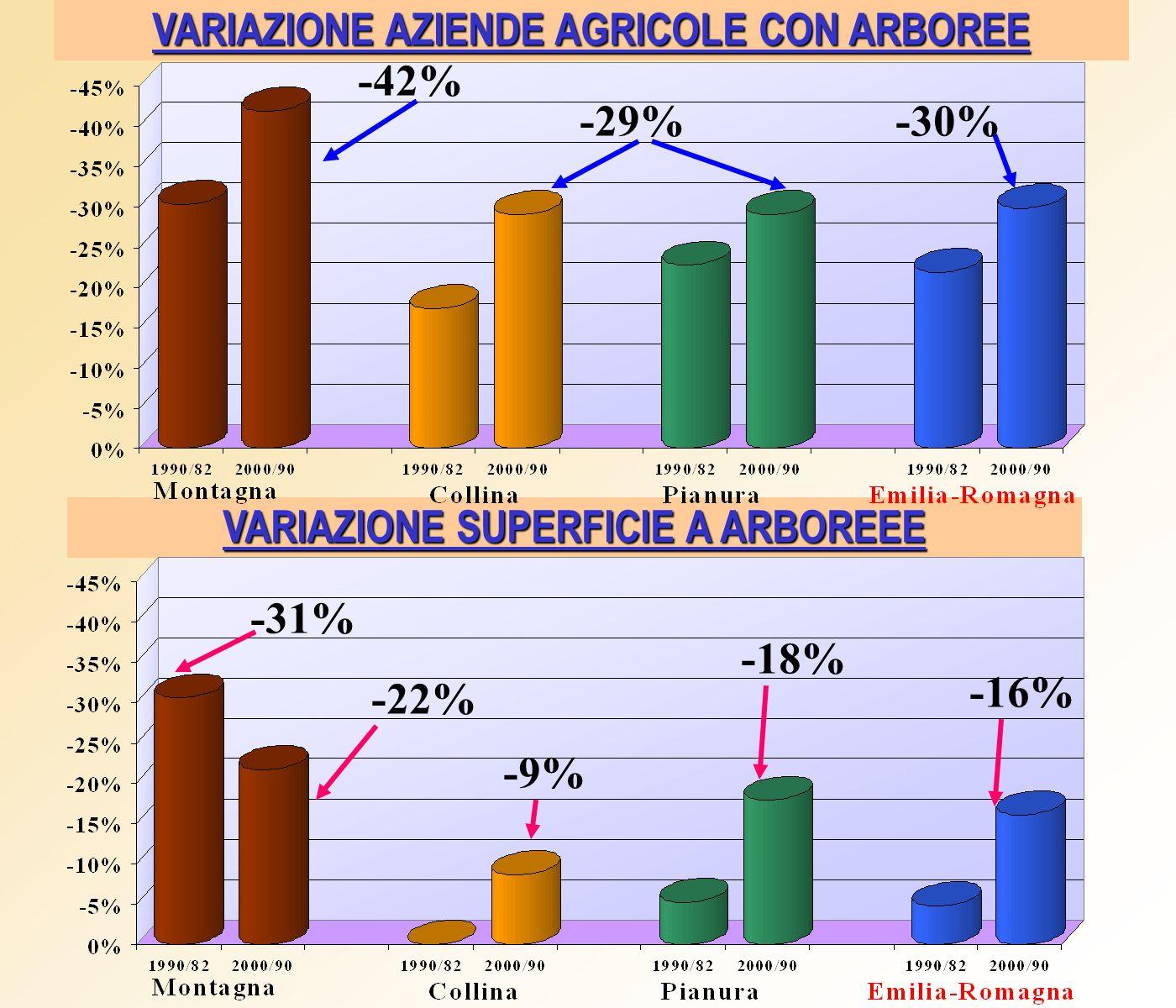 VARIAZIONE AZIENDE AGRICOLE CON ARBOREE VARIAZIONE SUPERFICIE A ARBOREEE -42% -29%-30% -31% -22% -9% -18% -16%