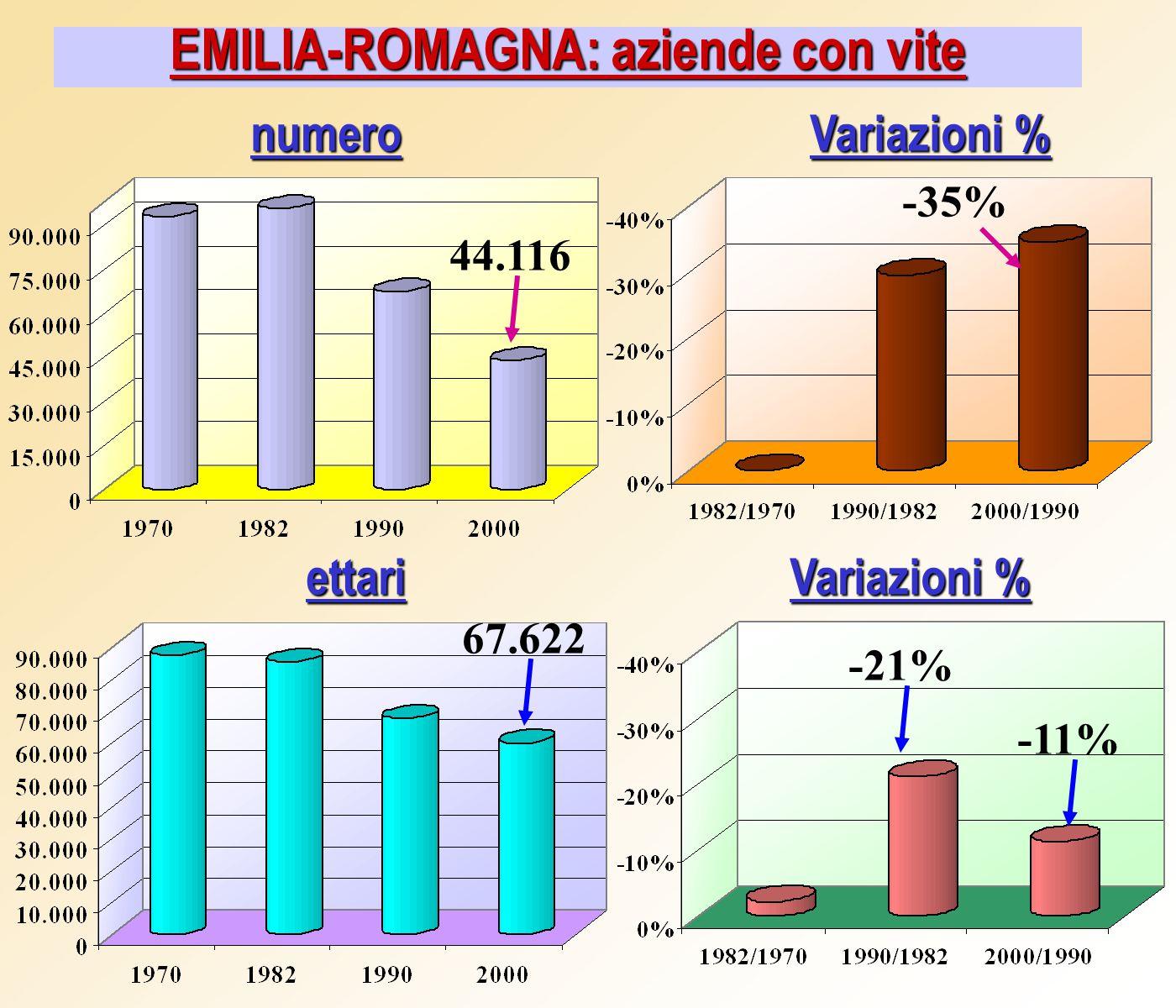EMILIA-ROMAGNA: aziende con vite Variazioni % numero ettari 44.116 67.622 -35% -21% -11%