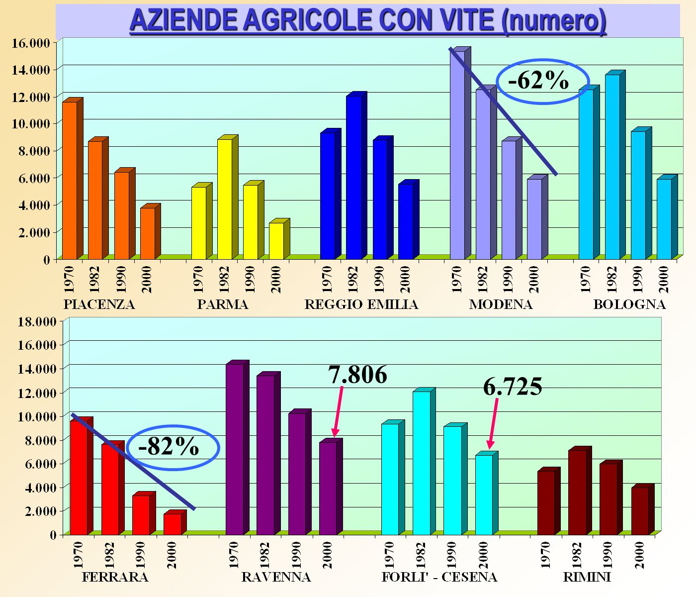 AZIENDE AGRICOLE CON VITE (numero) -62% -82% 7.806 6.725