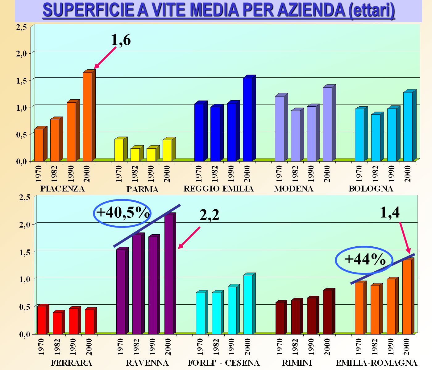 SUPERFICIE A VITE MEDIA PER AZIENDA (ettari) +40,5% +44% 1,6 2,2 1,4