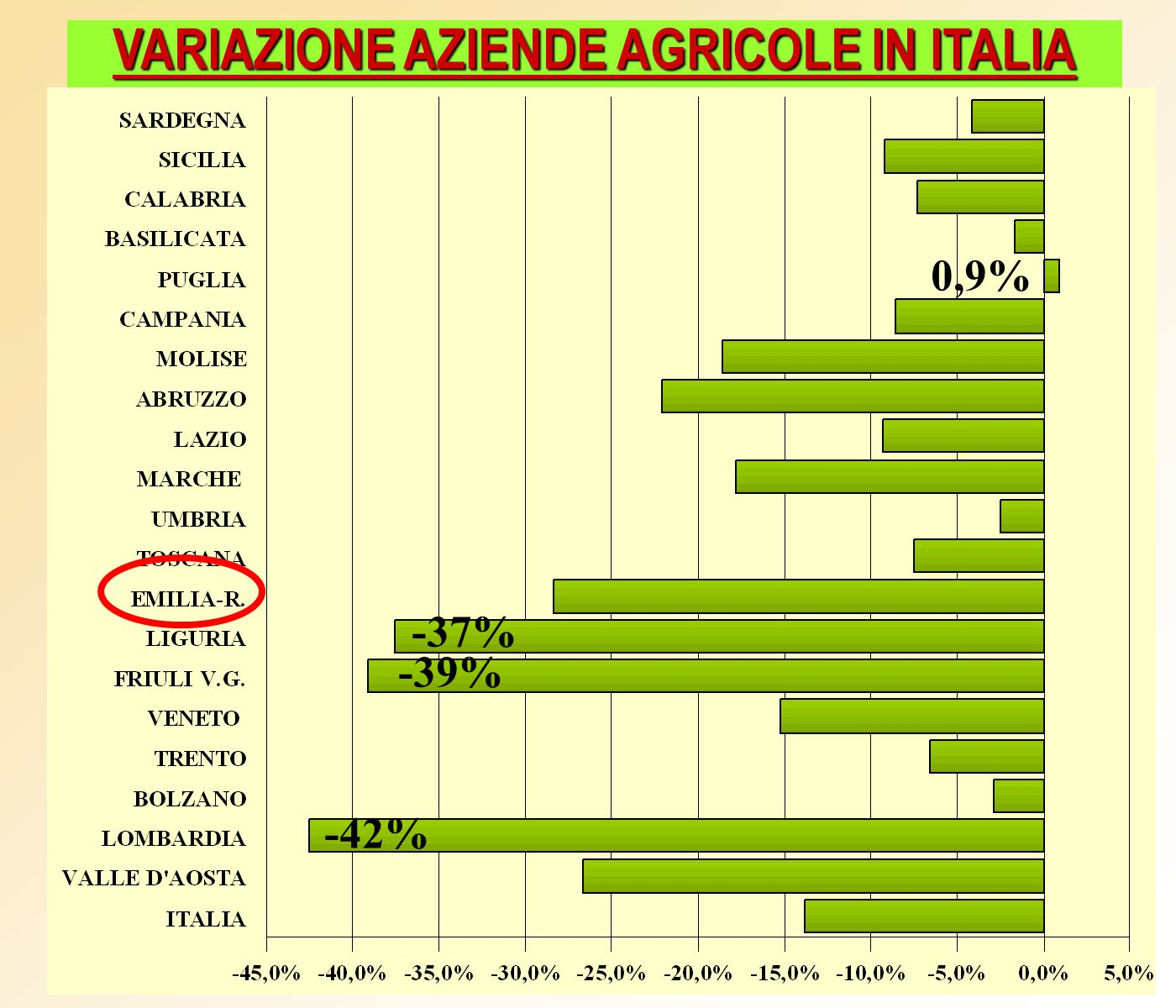 VARIAZIONE AZIENDE AGRICOLE IN ITALIA -42% -39% -37% 0,9%