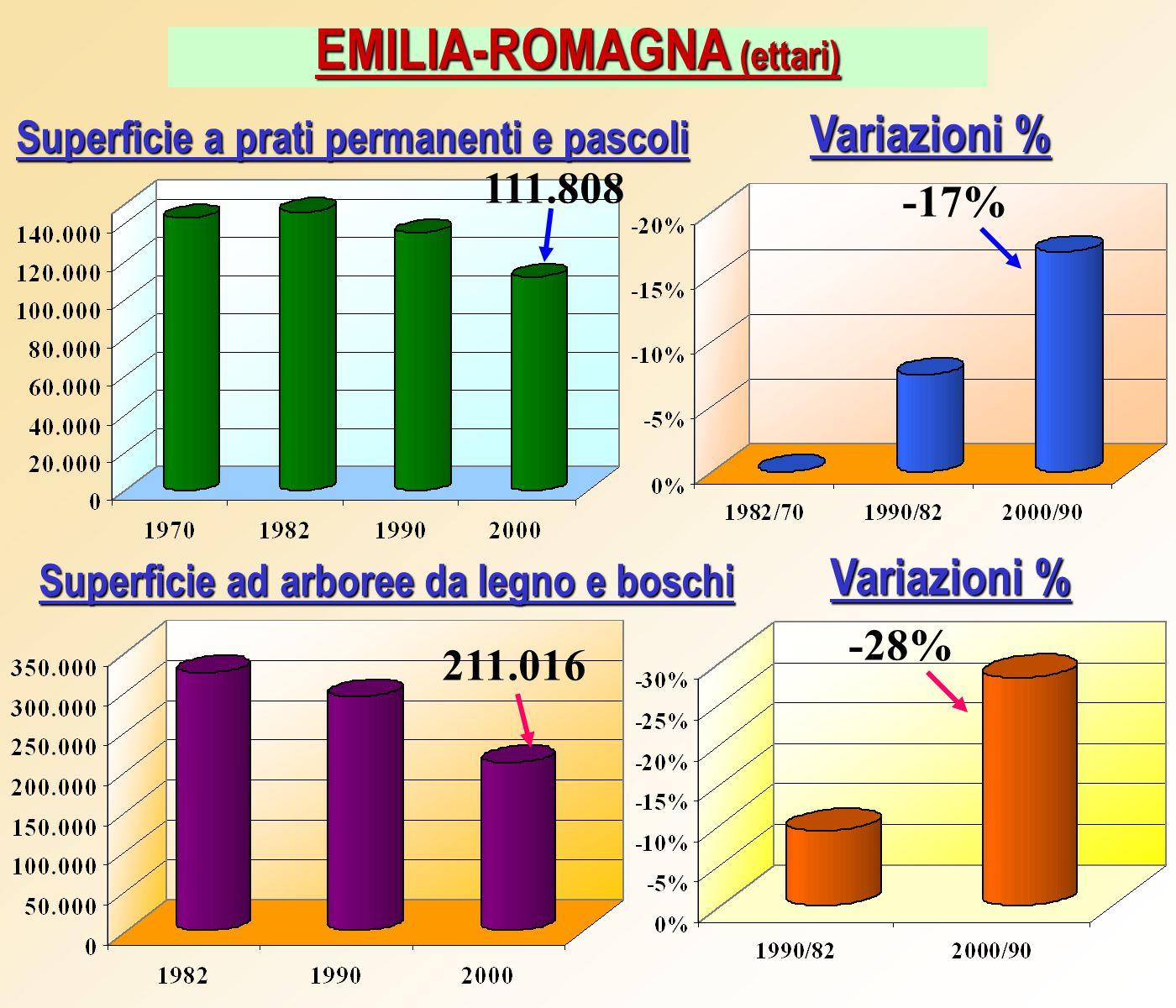 EMILIA-ROMAGNA (ettari) Variazioni % Superficie a prati permanenti e pascoli Superficie ad arboree da legno e boschi Variazioni % 111.808 211.016 -17% -28%
