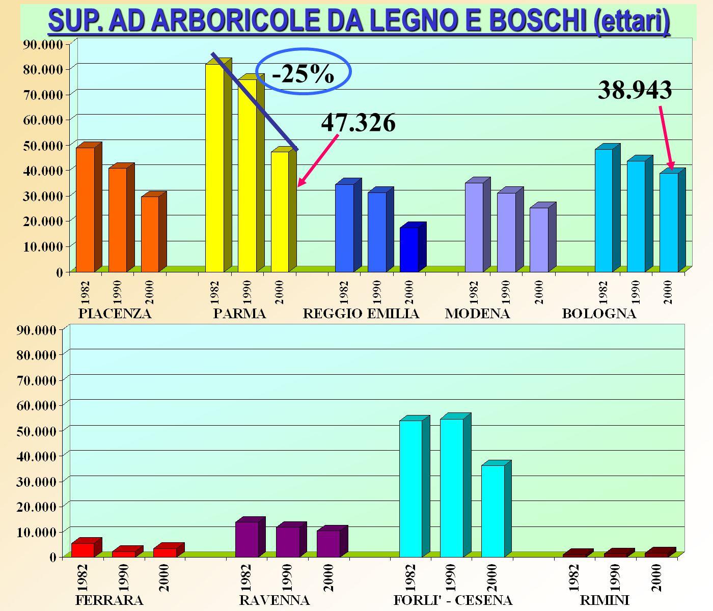 SUP. AD ARBORICOLE DA LEGNO E BOSCHI (ettari) -25% 47.326 38.943