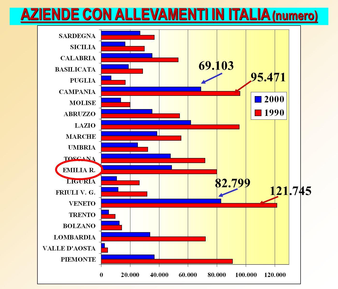 AZIENDE CON ALLEVAMENTI IN ITALIA (numero) 82.799 69.103 121.745 95.471
