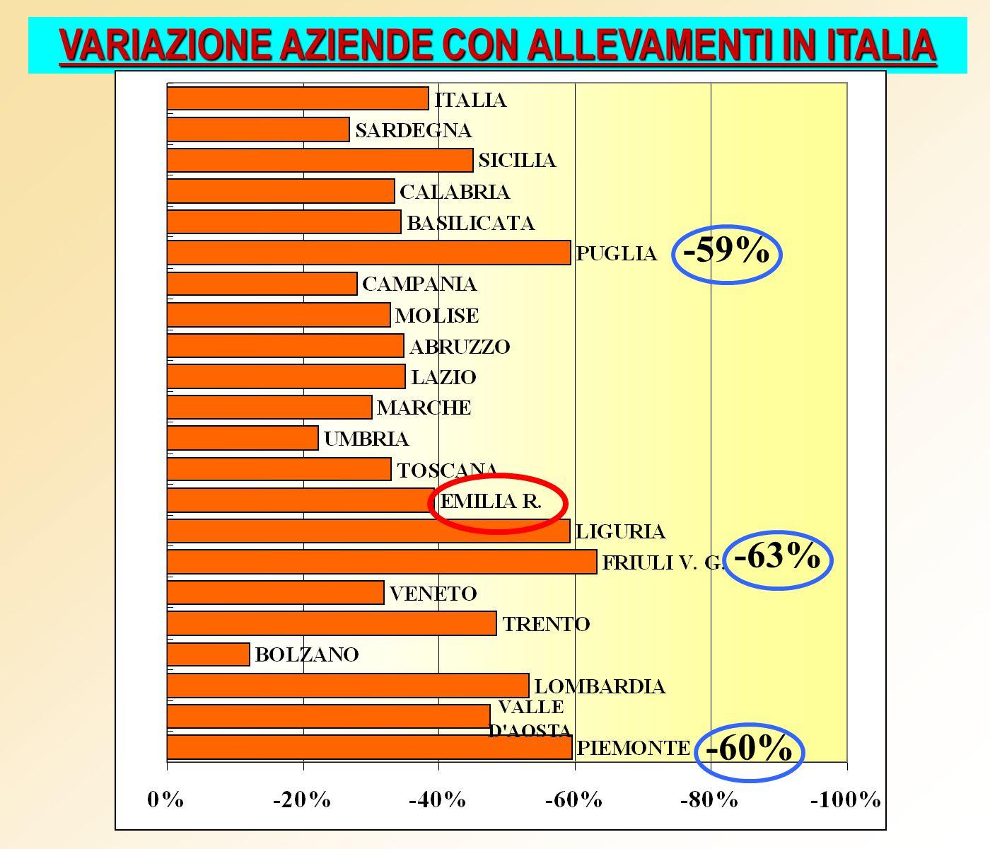 VARIAZIONE AZIENDE CON ALLEVAMENTI IN ITALIA -59% -63% -60%