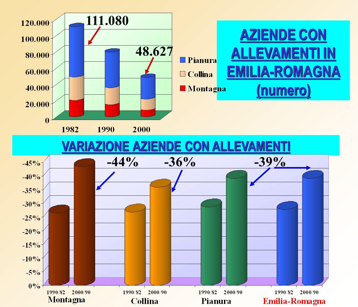 AZIENDE CON ALLEVAMENTI IN EMILIA-ROMAGNA (numero) VARIAZIONE AZIENDE CON ALLEVAMENTI 48.627 111.080 -44%-36%-39%