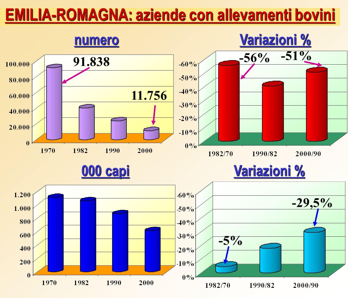 EMILIA-ROMAGNA: aziende con allevamenti bovini Variazioni % numero 000 capi Variazioni % 11.756 -56% -29,5% 91.838 -51% -5%