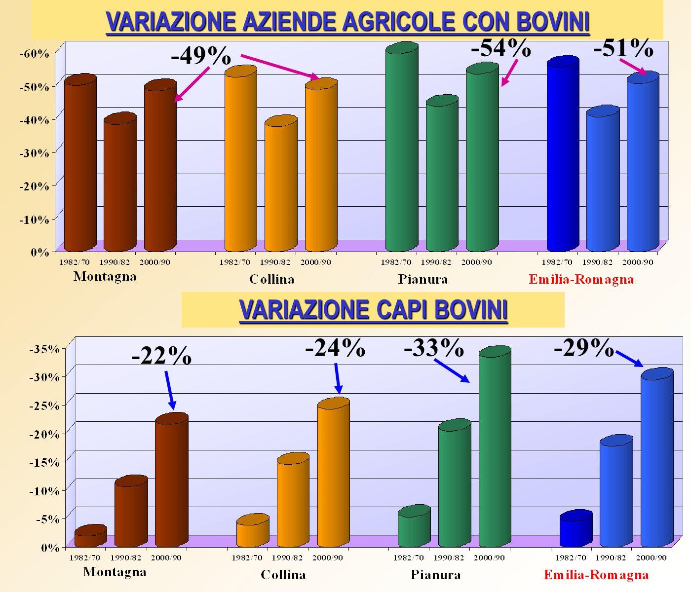 VARIAZIONE AZIENDE AGRICOLE CON BOVINI VARIAZIONE CAPI BOVINI -22% -24%-33% -49% -51%-54% -29%