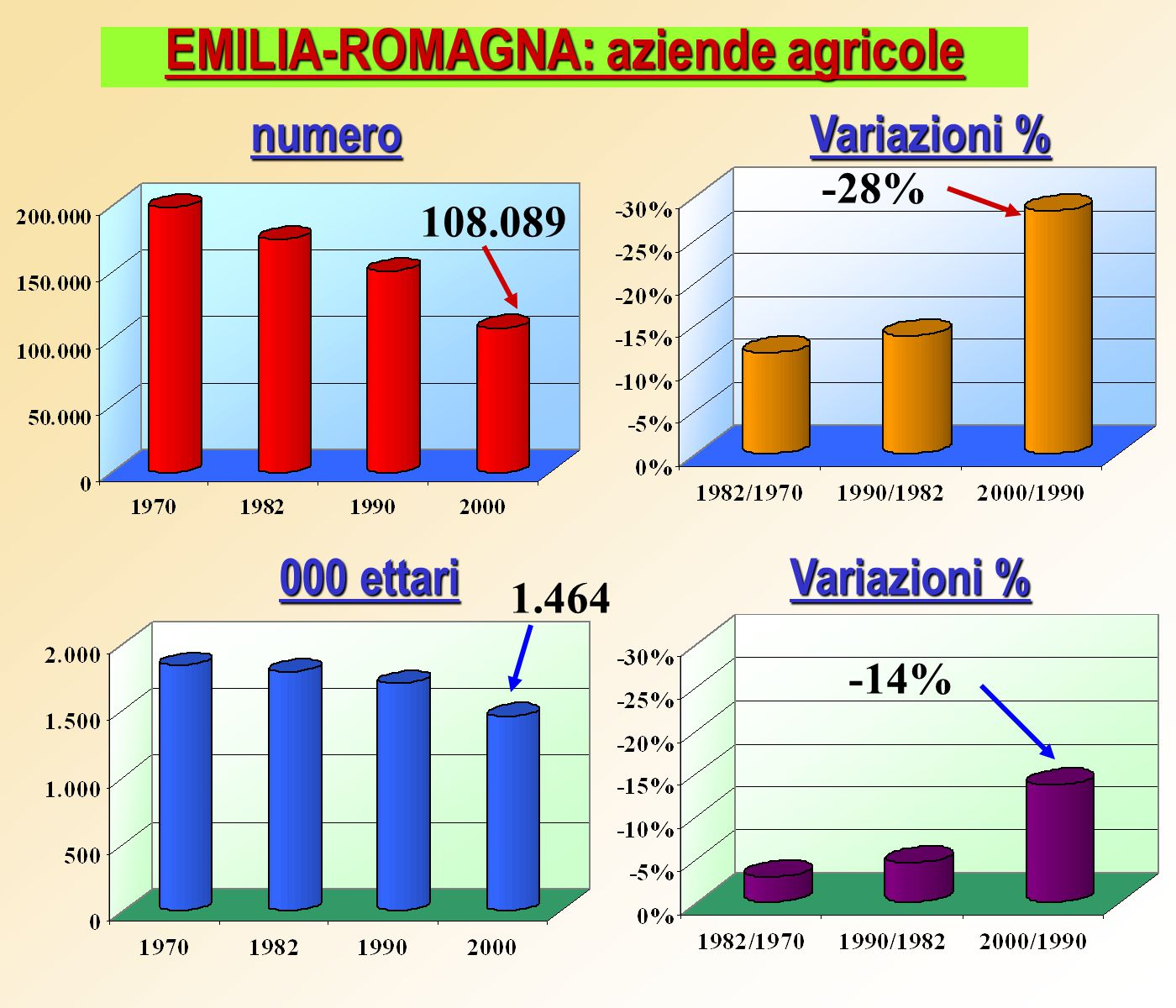 VARIAZIONE AZIENDE AGRICOLE (numero) VARIAZIONE SUPERFICIE AGRICOLA TOTALE -42% -24% -44% -6%