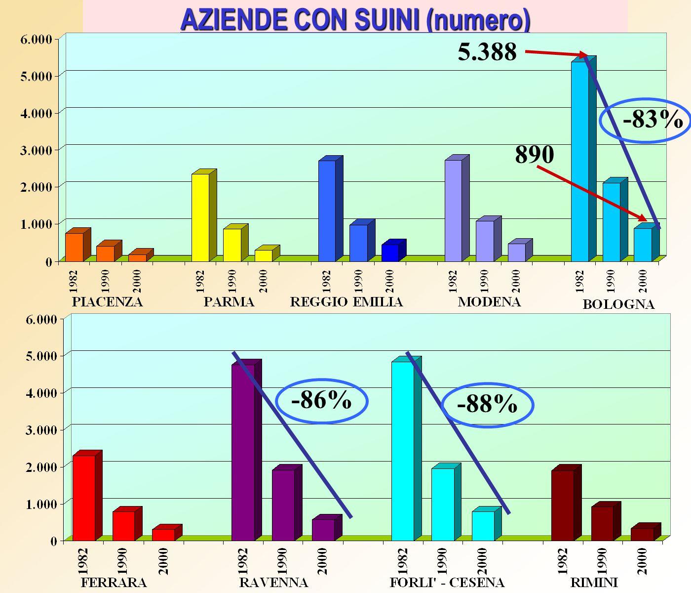 AZIENDE CON SUINI (numero) -83% -86% -88% 890 5.388