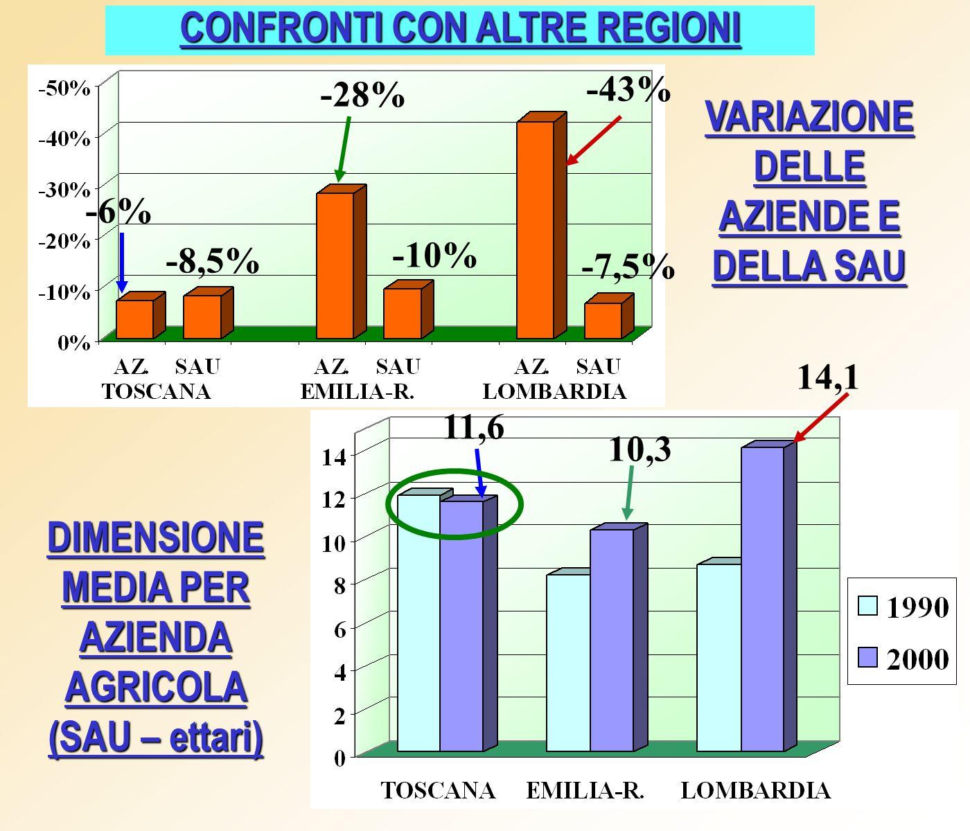 AZIENDE AGRICOLE CON BOVINI (numero) -88% -87% -98% -95% -94% 2.646