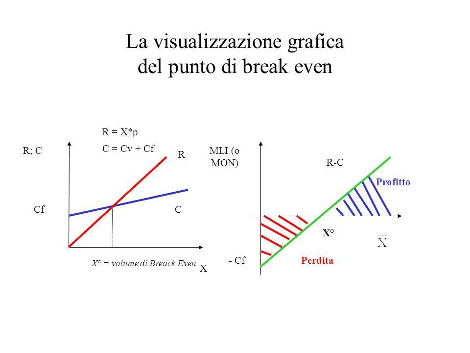 La visualizzazione grafica del punto di break even R = X*p C = Cv + Cf R; C X CfC R X° = volume di Breack Even MLI (o MON) - Cf R-C Perdita Profitto X