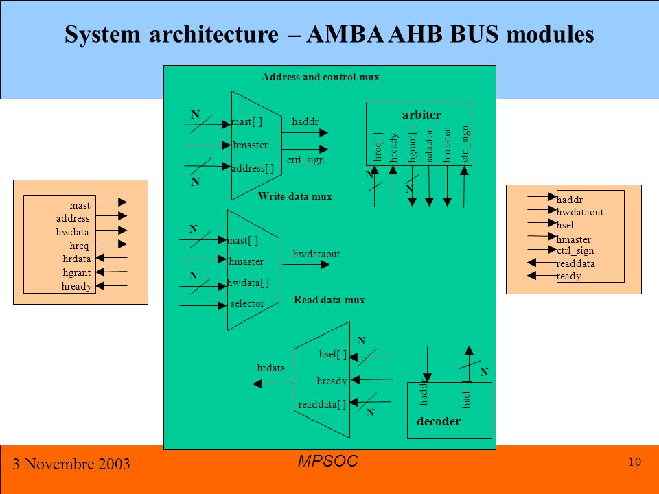 MPSOC 3 Novembre 2003 10 System architecture – AMBA AHB BUS modules mast[ ] hmaster address[ ] haddr ctrl_sign Address and control mux N N mast[ ] hma