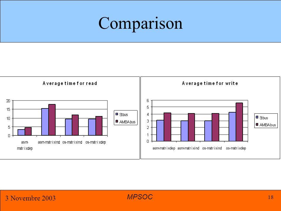 MPSOC 3 Novembre 2003 18 Comparison