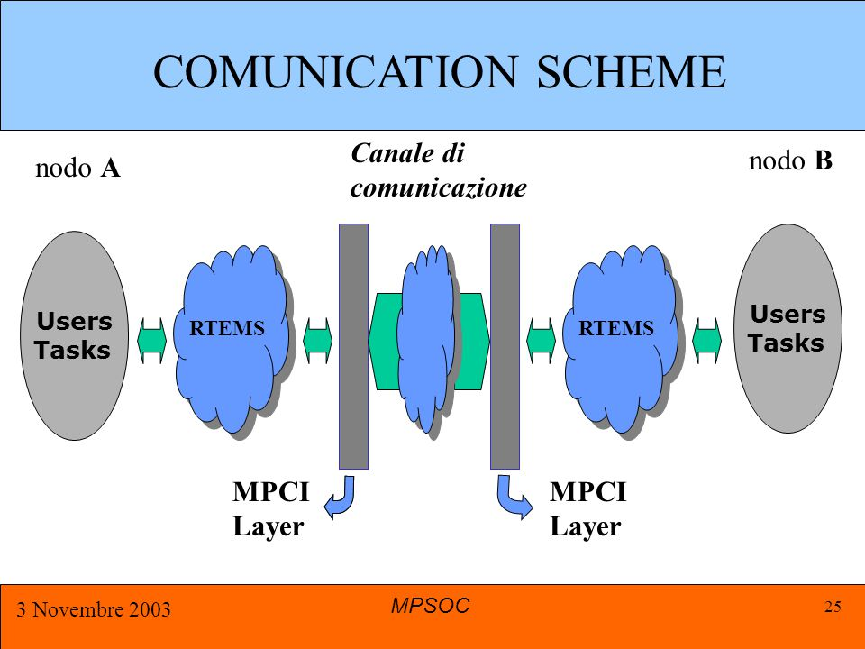 MPSOC 3 Novembre 2003 25 Users Tasks nodo A RTEMS MPCI Layer MPCI Layer Canale di comunicazione RTEMS Users Tasks nodo B COMUNICATION SCHEME