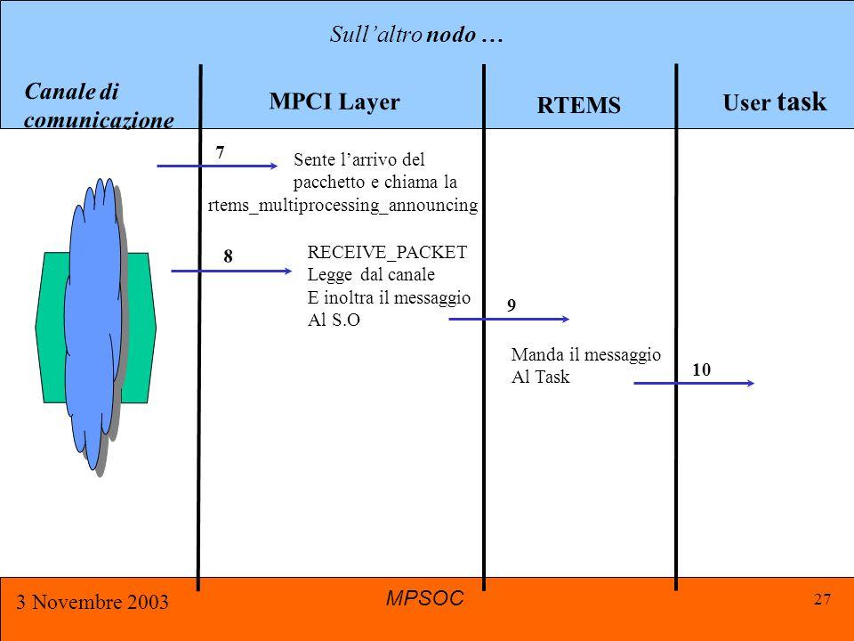 MPSOC 3 Novembre 2003 27 MPCI Layer User task RTEMS Canale di comunicazione Sull'altro nodo … 7 Sente l'arrivo del pacchetto e chiama la rtems_multiprocessing_announcing 8 RECEIVE_PACKET Legge dal canale E inoltra il messaggio Al S.O 9 10 Manda il messaggio Al Task