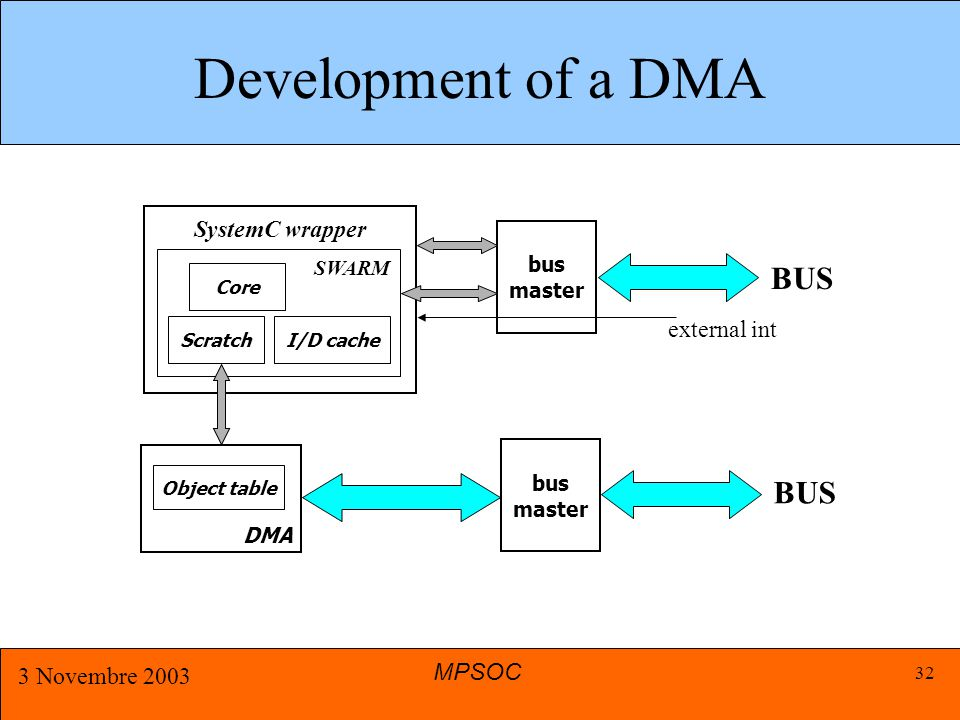 MPSOC 3 Novembre 2003 32 Development of a DMA SystemC wrapper SWARM bus master BUS external int I/D cache Core Scratch bus master BUS DMA Object table