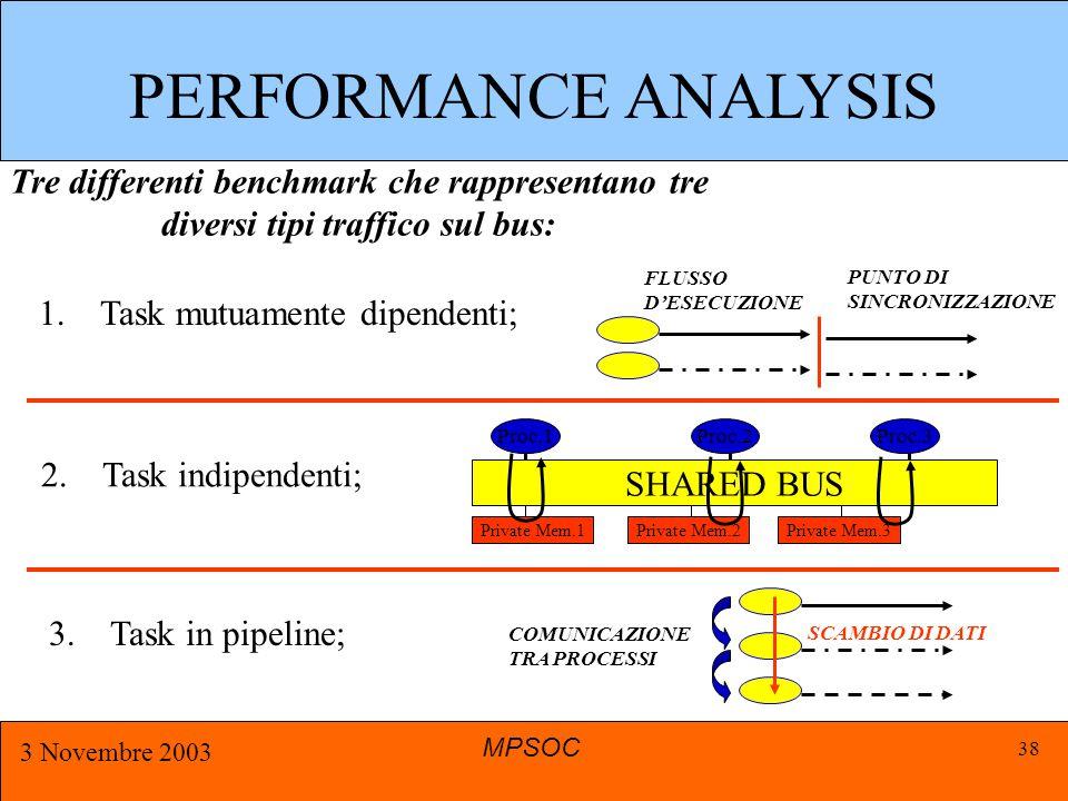 MPSOC 3 Novembre 2003 38 Tre differenti benchmark che rappresentano tre diversi tipi traffico sul bus: 1.