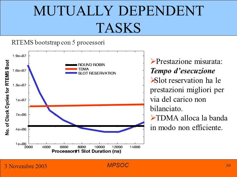 MPSOC 3 Novembre 2003 39 MUTUALLY DEPENDENT TASKS  Prestazione misurata: Tempo d'esecuzione  Slot reservation ha le prestazioni migliori per via del carico non bilanciato.