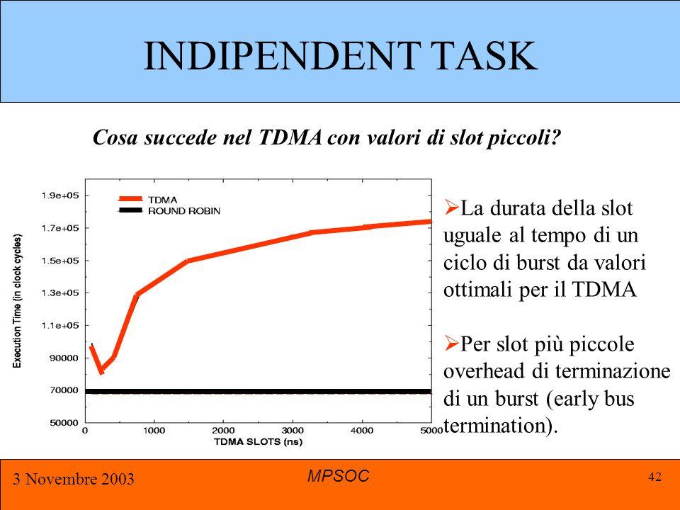 MPSOC 3 Novembre 2003 42 INDIPENDENT TASK Cosa succede nel TDMA con valori di slot piccoli.