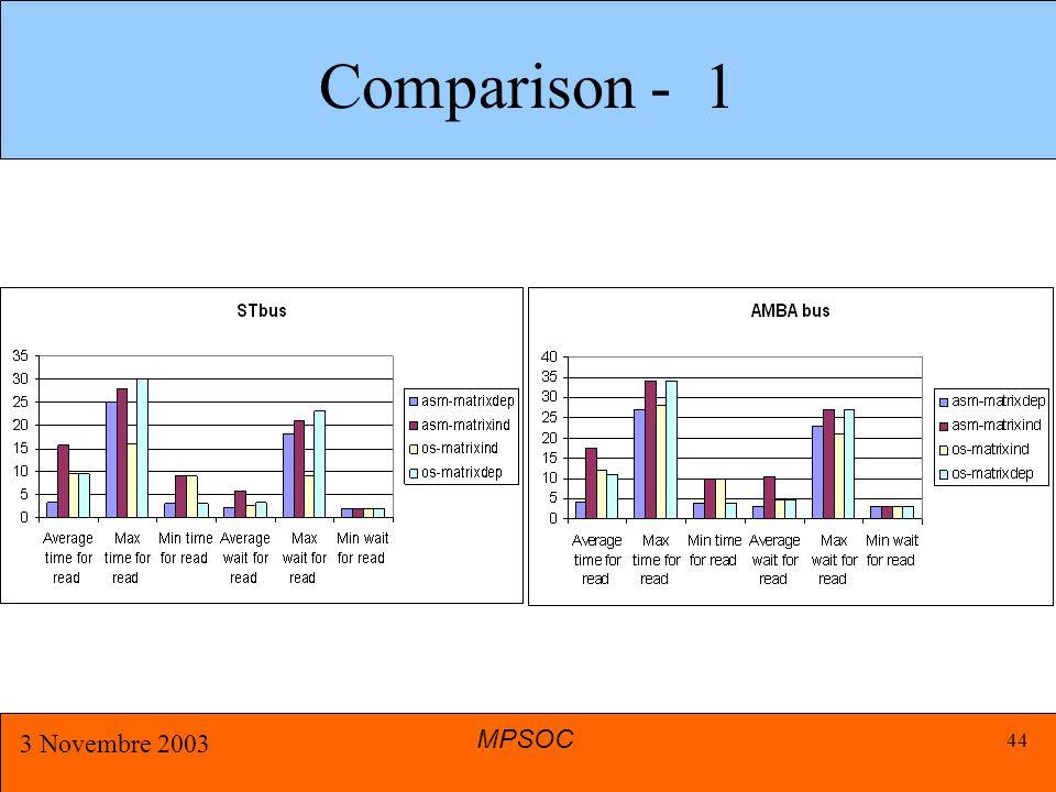 MPSOC 3 Novembre 2003 44 Comparison - 1