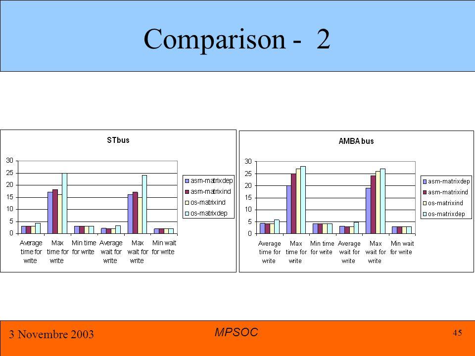 MPSOC 3 Novembre 2003 45 Comparison - 2