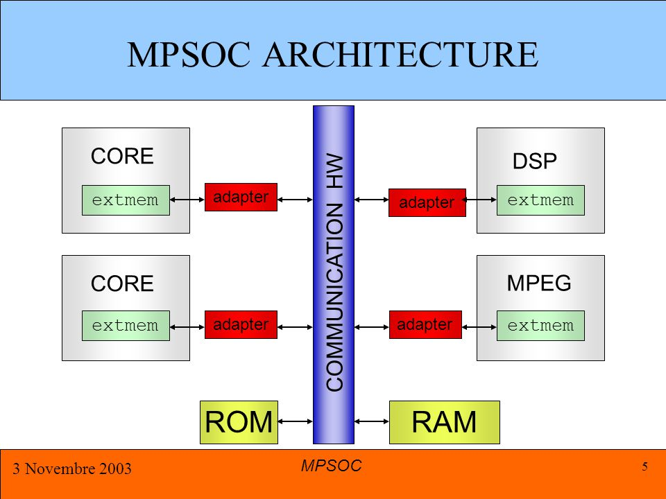 MPSOC 3 Novembre 2003 5 CORE adapter COMMUNICATION HW adapter DSP MPEG adapter ROMRAM extmem CORE MPSOC ARCHITECTURE