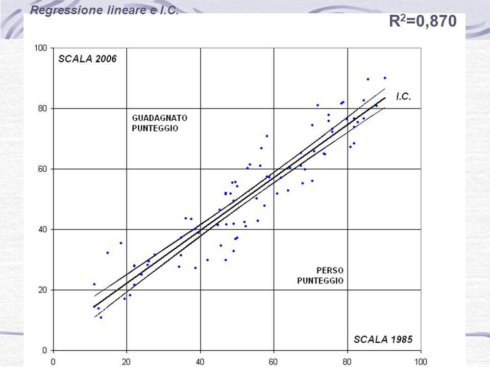 21 R 2 =0,870 Regressione lineare e I.C.