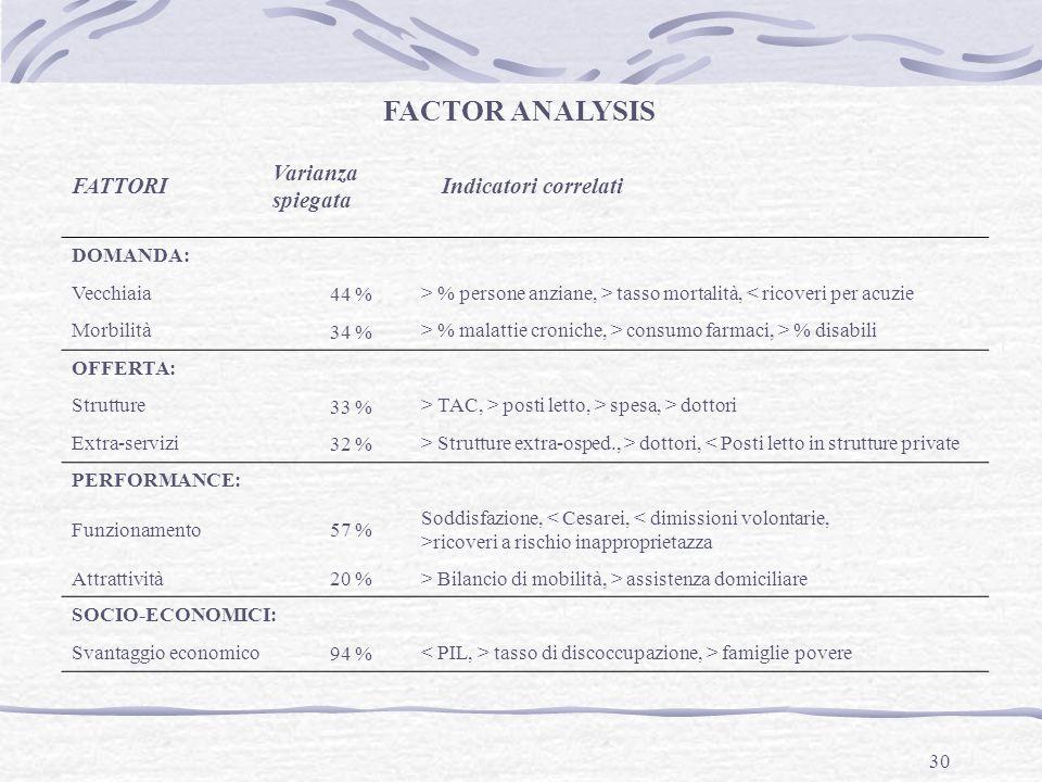 30 FACTOR ANALYSIS FATTORI Varianza spiegata Indicatori correlati DOMANDA: Vecchiaia 44 % > % persone anziane, > tasso mortalità, < ricoveri per acuzi