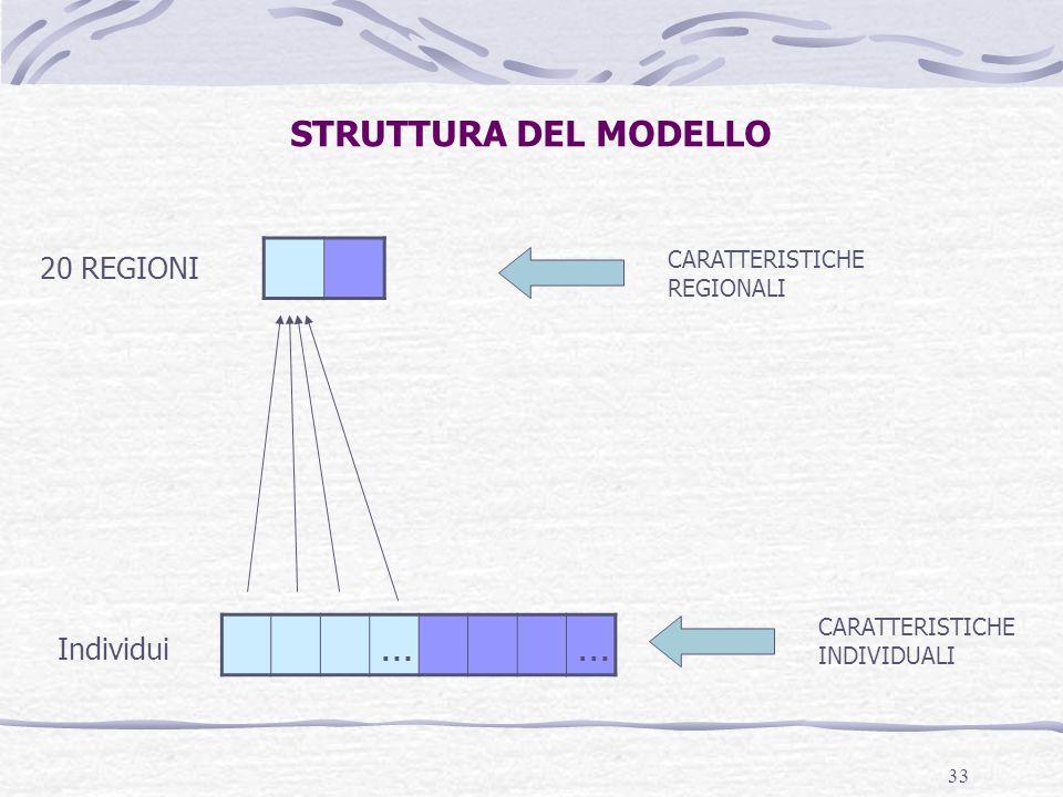33 STRUTTURA DEL MODELLO …… Individui 20 REGIONI CARATTERISTICHE REGIONALI CARATTERISTICHE INDIVIDUALI