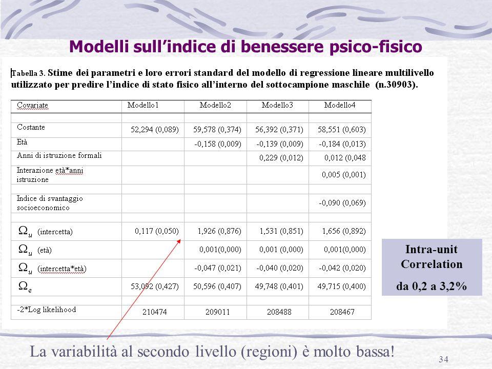 34 La variabilità al secondo livello (regioni) è molto bassa! Modelli sull'indice di benessere psico-fisico Intra-unit Correlation da 0,2 a 3,2%