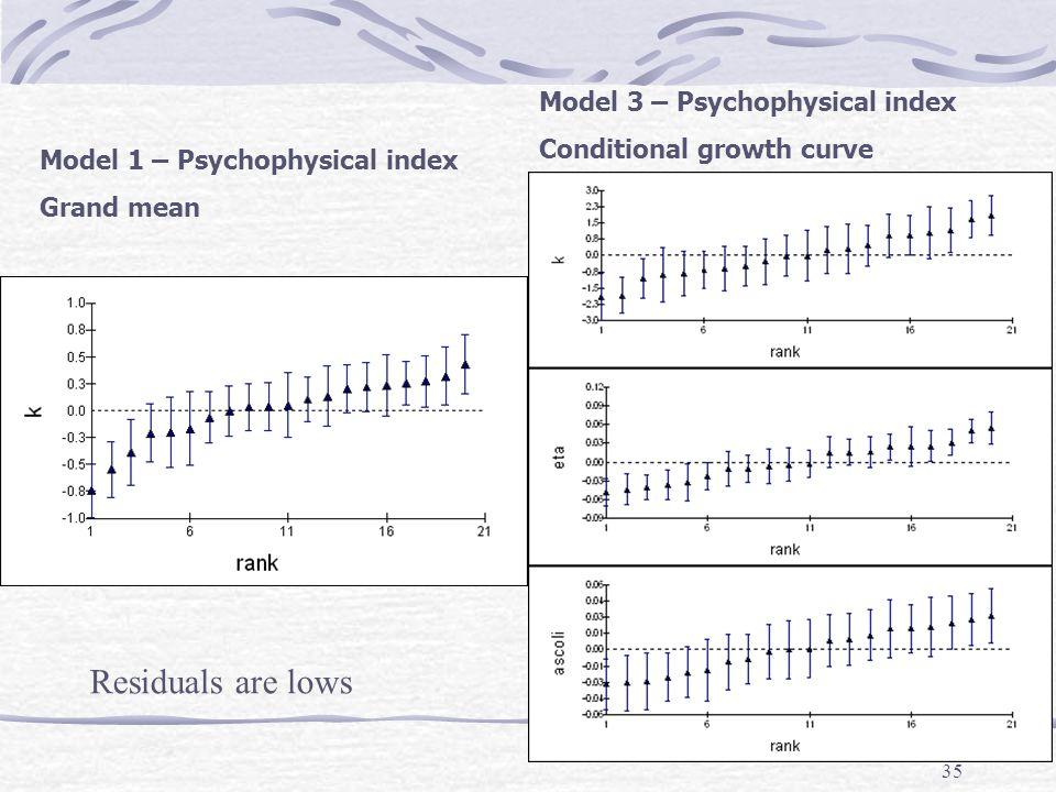 35 Model 1 – Psychophysical index Grand mean Model 3 – Psychophysical index Conditional growth curve Residuals are lows