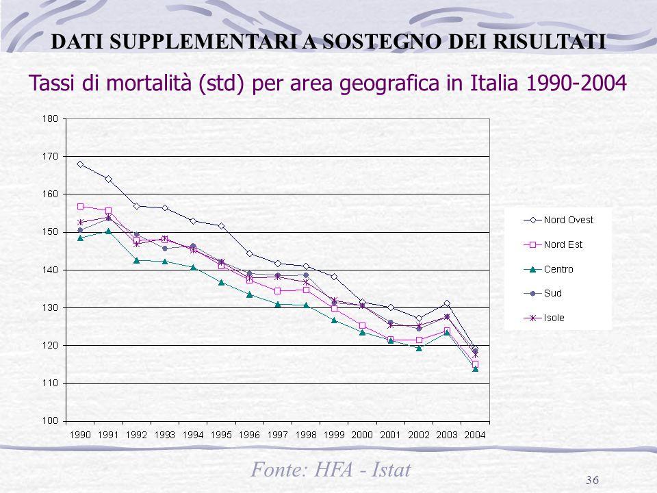 36 Tassi di mortalità (std) per area geografica in Italia 1990-2004 Fonte: HFA - Istat DATI SUPPLEMENTARI A SOSTEGNO DEI RISULTATI
