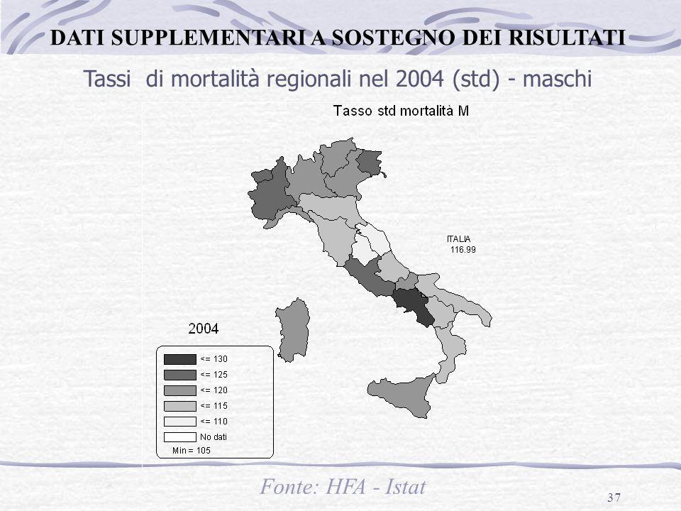 37 Tassi di mortalità regionali nel 2004 (std) - maschi Fonte: HFA - Istat DATI SUPPLEMENTARI A SOSTEGNO DEI RISULTATI