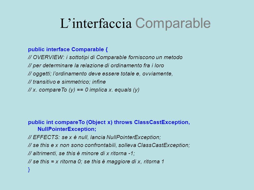 L'interfaccia Comparable public interface Comparable { // OVERVIEW: i sottotipi di Comparable forniscono un metodo // per determinare la relazione di ordinamento fra i loro // oggetti; l'ordinamento deve essere totale e, ovviamente, // transitivo e simmetrico; infine // x.